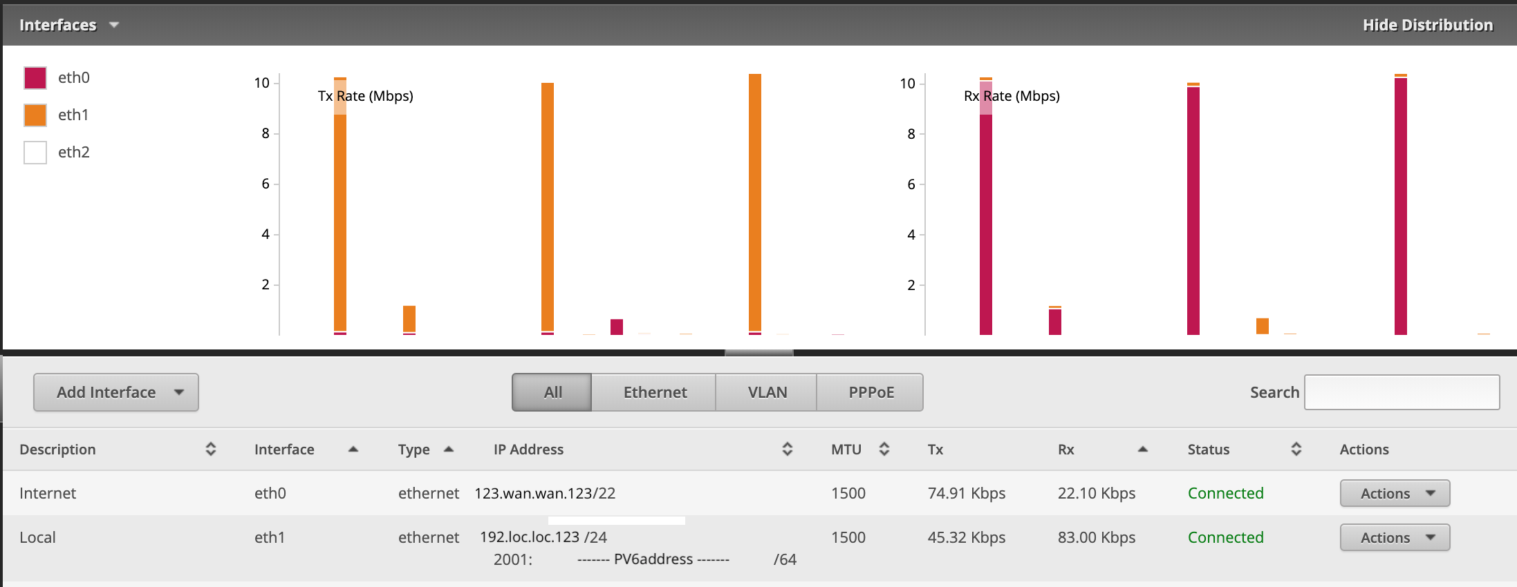 EdgeRouter dashboard with IPv6 configured